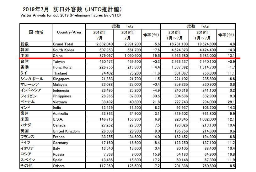 2019年7月 訪日外国人数