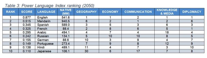 世界で最も価値のある言語トップ5(2050年予想)