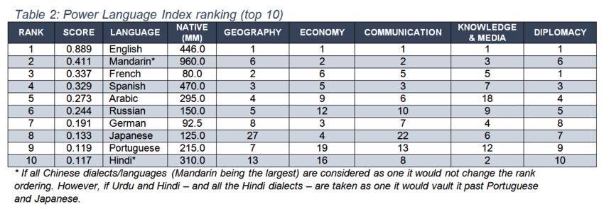 世界でもっとも価値のある言語ランキングTOP5